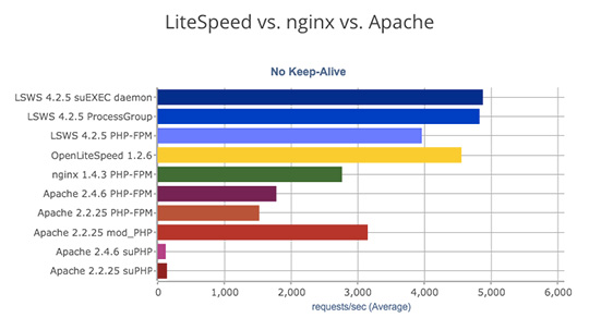 litespeed benchmark